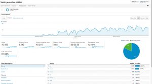 optimizacion web portatilesypunto trafico dias