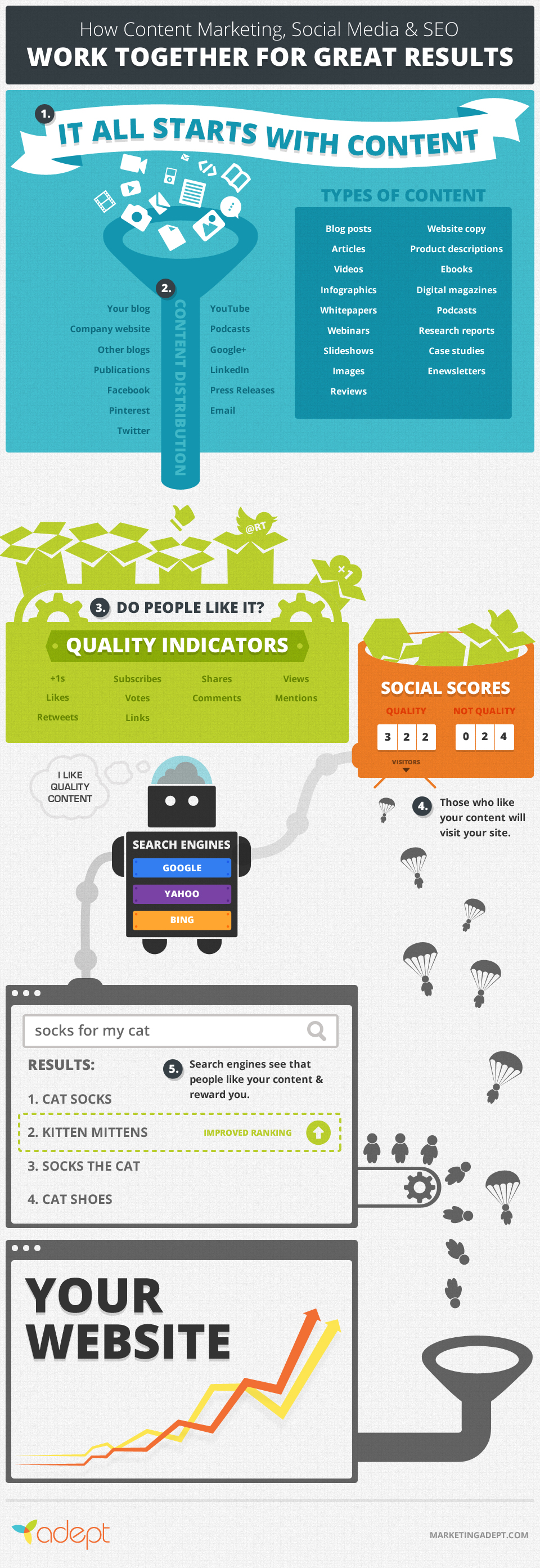 how-content-marketing-social-media-killer-seo_51561e1a612f2
