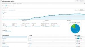optimizacion web portatilesypunto trafico semanal