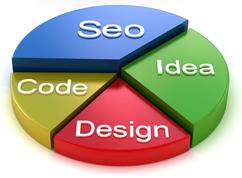 Paso fundamental de optimización web